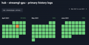 Graphistry Hub Uptime